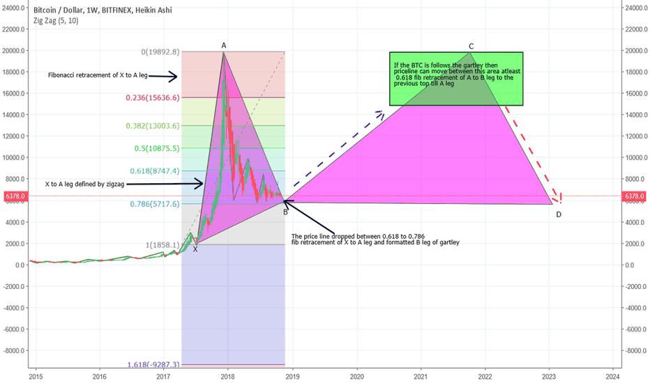 BTCUSD: Will BTC follow the Gartley pattern???