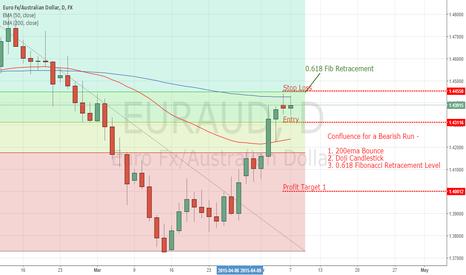EURAUD: Aussie Rate Statement Bullish? - EURAUD