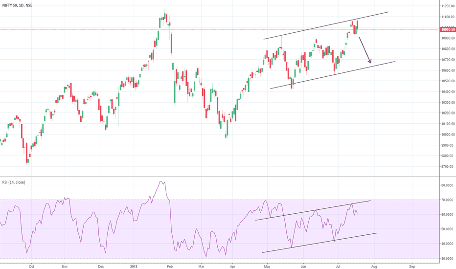 NIFTY: Nifty - Brace for 10700