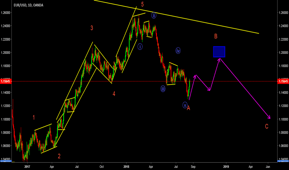 EURUSD: clear 5 wave  in A leg,enter long after corection in B leg