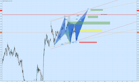 UKOIL: UK OIL for the week