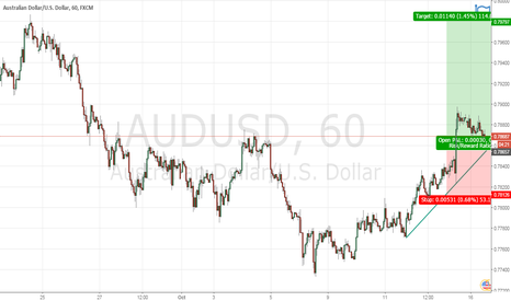 AUDUSD: Aud-usd Low risk Reward big trade setup