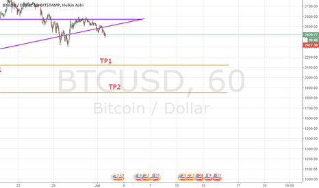 BTCUSD: btc short update
