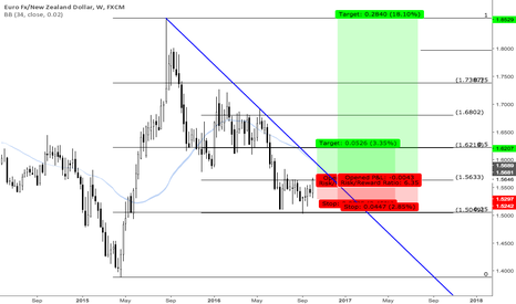 EURNZD: EurNzd Monthly Trade