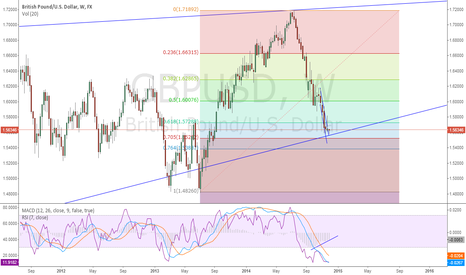 GBPUSD: GBPUSD Bullish Idea
