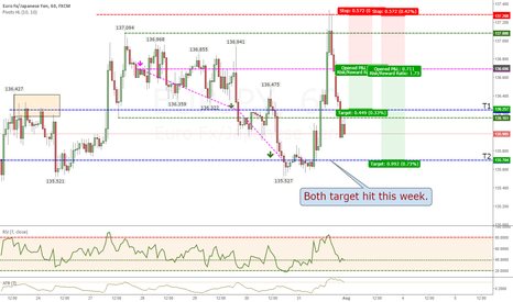EURJPY: A good trade in the aspect of executing your tradingplan.