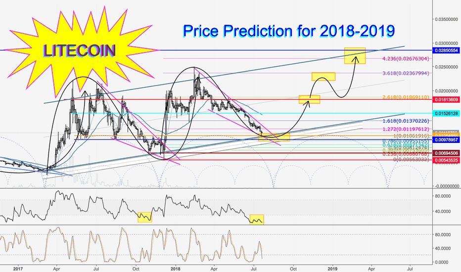 LTCBTC: Litecoin vs. Bitcoin Rising Channel, Prediction for 2018-2019