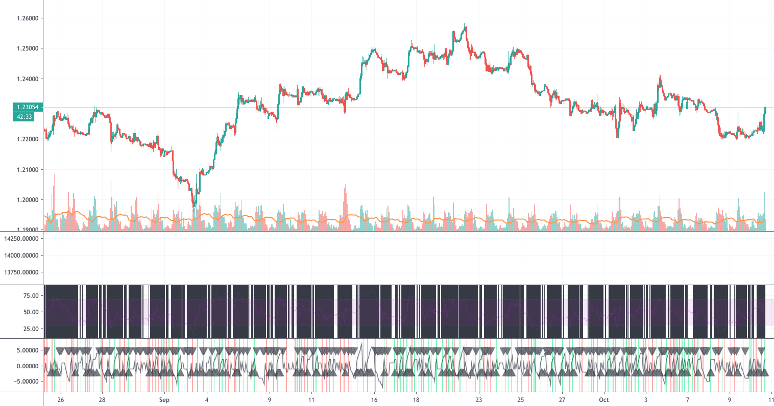 Auto Delivering Tradingview Alerts Into Mt4 Mt5 For Fx Gbpusd By