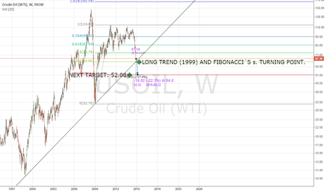 USOIL: BEARISH CRUDE OIL MARKET