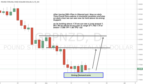 GBPNZD: gbpnzd holding its strong support and also demand zone