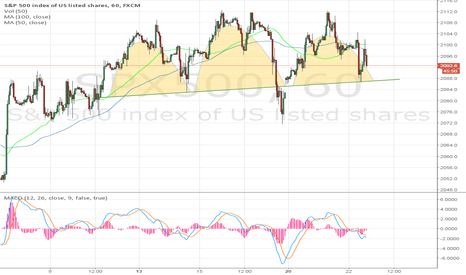 SPX500: Head and shoulder formation confirmed