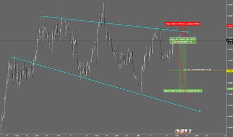 EURUSD: Short EUR/USD at its peak