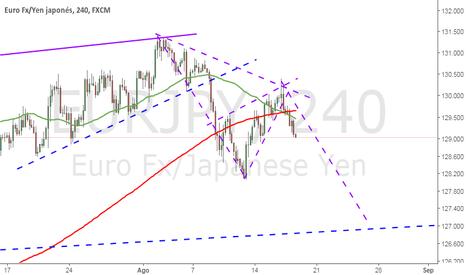 EURJPY: Corto en EUR JPY