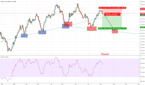 XAUUSD: Touch Of Neptun