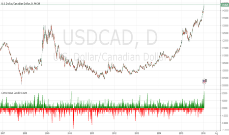 USDCAD: USDCAD's Climb Getting Dramatic