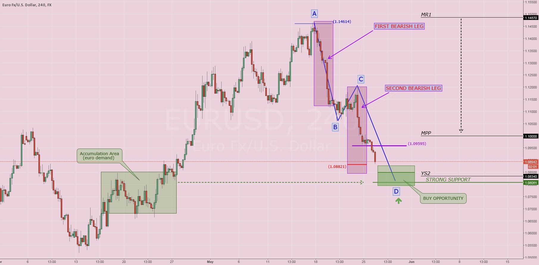 $EURUSD: Reverse pattern research