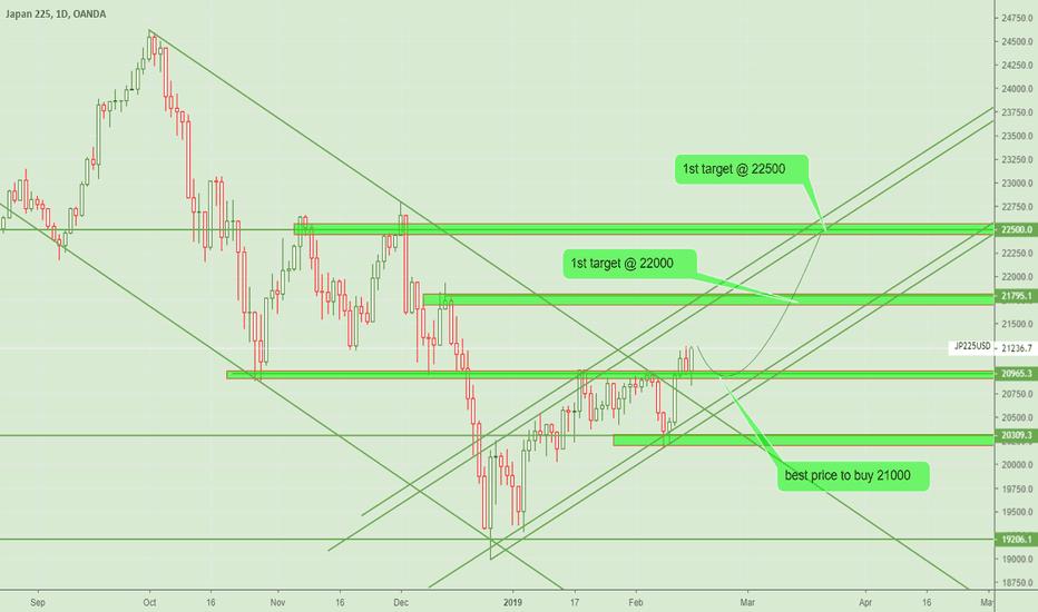 JP225USD: Nikkei - Bullish Uptrend, Weekly resistance broken