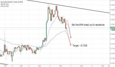 NZDUSD: NZDUSD potential short opportunity on 1hr chart