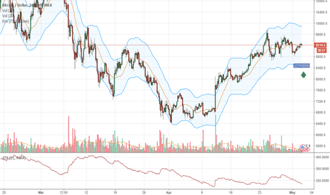 BTCUSD: BTCUSD might pullback to 8500 (a supposed support area)