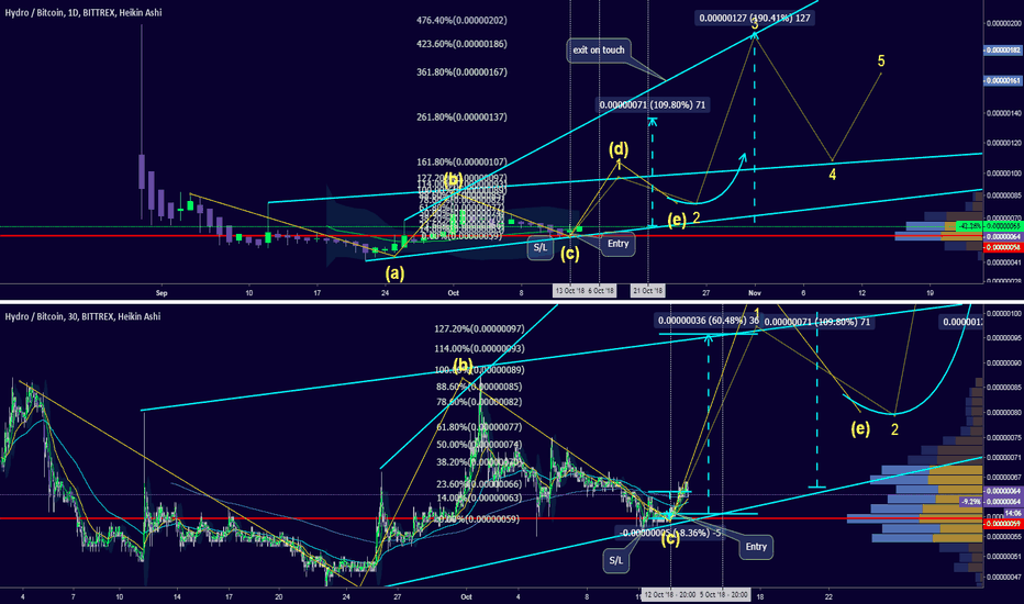 HYDROBTC: Interesting: 60-200% gain is possible.