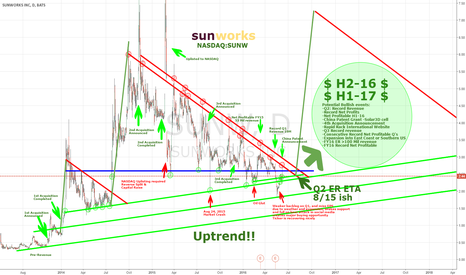 SUNW: SUNW all coiled up within bullish pennant-