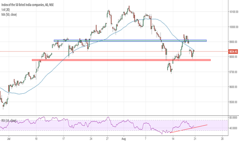 NIFTY: Expecting recovery for Nifty @ CMP 9834