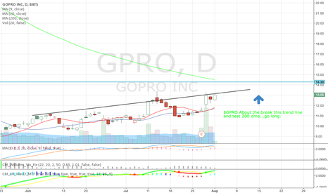 GPRO: GPRO about to ramp up..go long