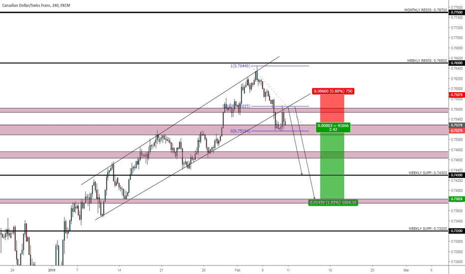 CADCHF: CAD/CHF 4H SHORT POSITION
