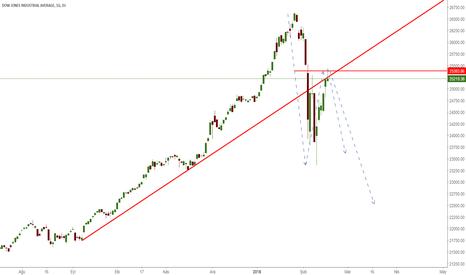 DJI: Düşüş yönünde görüş