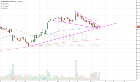 DNKN: DNKN  ready to run. long on break of wedge