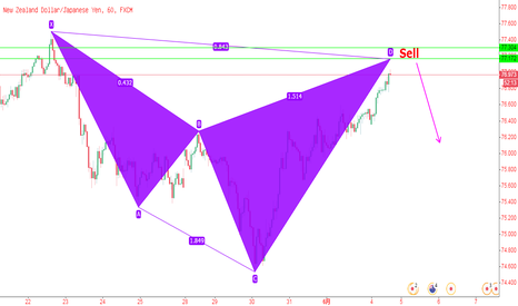 NZDJPY: 纽元/日元,1小时图有形成下降鲨鱼模式