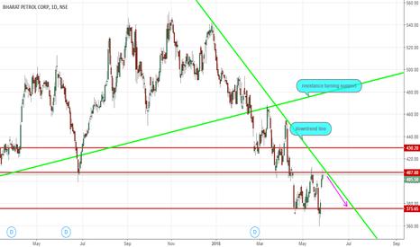 BPCL: sell bpcl