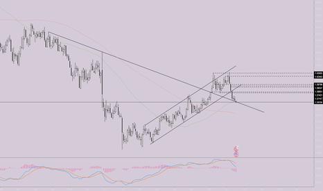 GBPUSD: $GBPUSD break on trendline