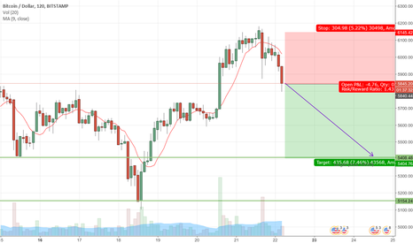 BTCUSD: BTCUSD is in the dropping DOWN mode to 5408$