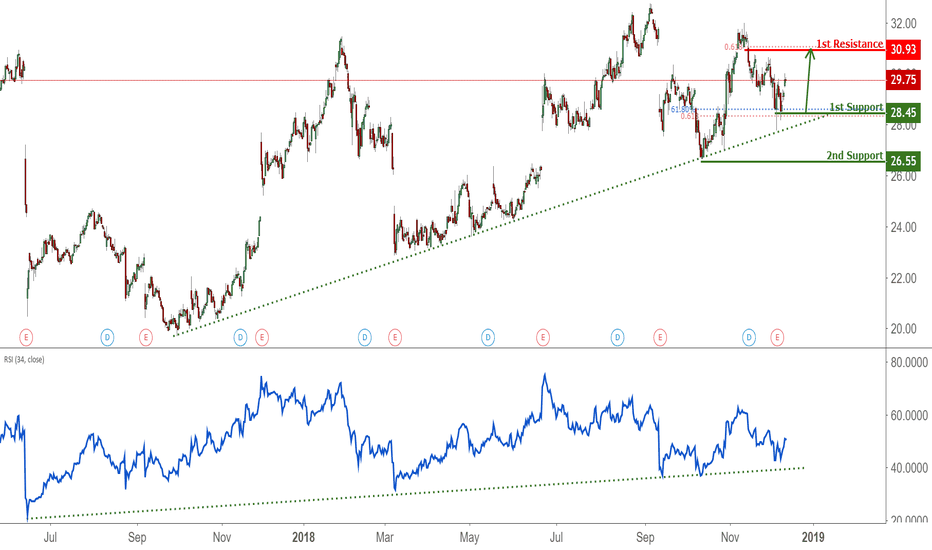 KR: KR Bounced Off Support, Potential Rise!