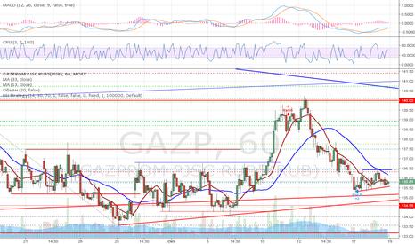 GAZP: Треугольник расройся вверх?