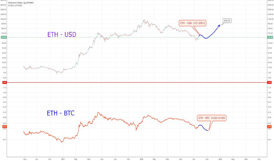 ETHUSD: ETH - USD - BTC + состояние рынка