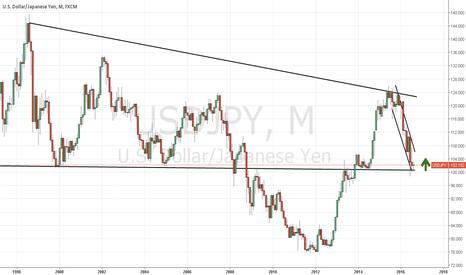 USDJPY: Bounce or Drop? 1m chart