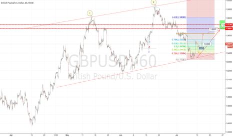 GBPUSD: GBP/USD: Slight short then continue LONG position