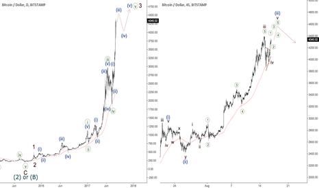 BTCUSD: Bitcoin - new high coming