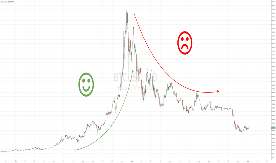 BTCUSD: Would You Like to Get Financial Independence From Trading?