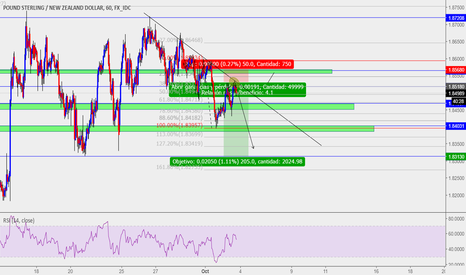 GBPNZD: GBPNZD Grafica H1