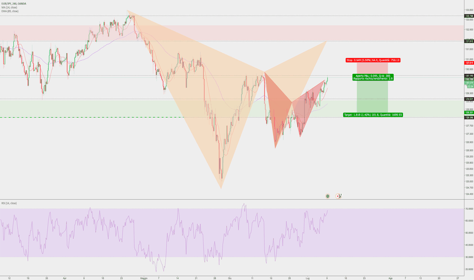 EURJPY: Bat + gartley Eurjpy