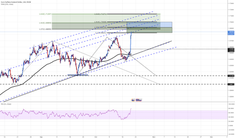 EURNZD: EURNZD entering ext areas