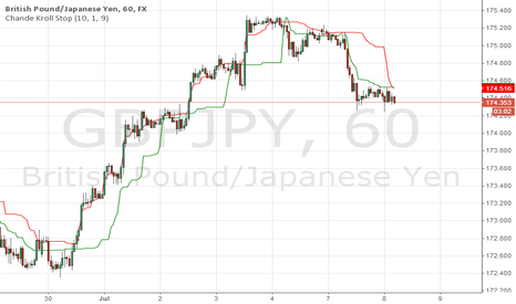 GBPJPY: SELL GBP JPY 174.35-40  STOP LOSS 174.75 WITH 40-50 TARGETS