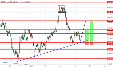 GBPNZD: BUY GBPNZD NOW