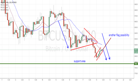 BTCUSD: another smaller flag possibility