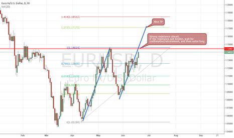 EURUSD: EURUSD long term