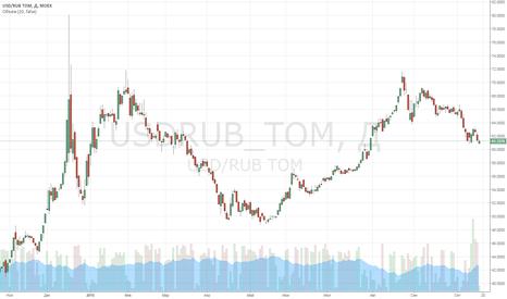 USDRUB_TOM: В США растёт занятость, но не зарплаты