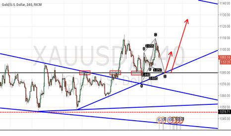 XAUUSD: gold cypher pattern,long at 1079